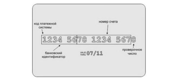 Значение цифр в номере кредитной карты