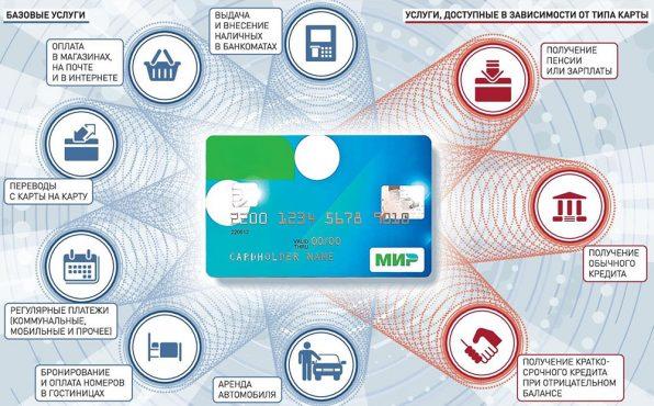 Плюсы кредитной карты МИР